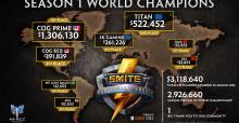 SMITE World Champions Take Home $1.3 Million; New Map Trailer